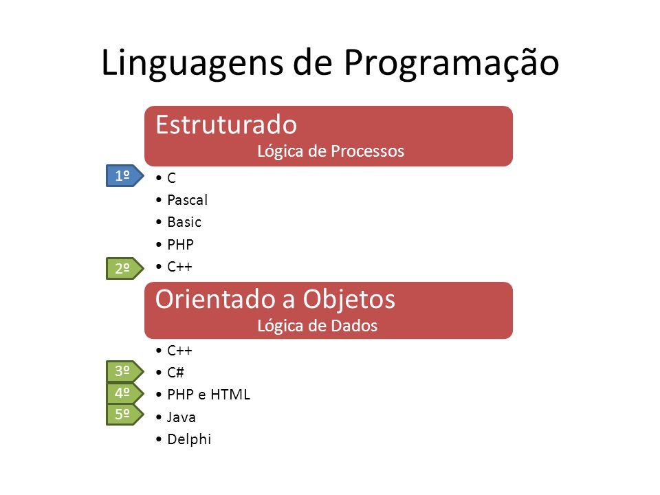 Metodologia do Aprendizado Lógica de Programação Aprender a pensar sobre os problemas Orientação a Objetos Aprender a pensar sobre as informações Ambientes Gráficos Aplicar a programação a diferentes ambiente C / C++C++ / C# PHP / Java / Android