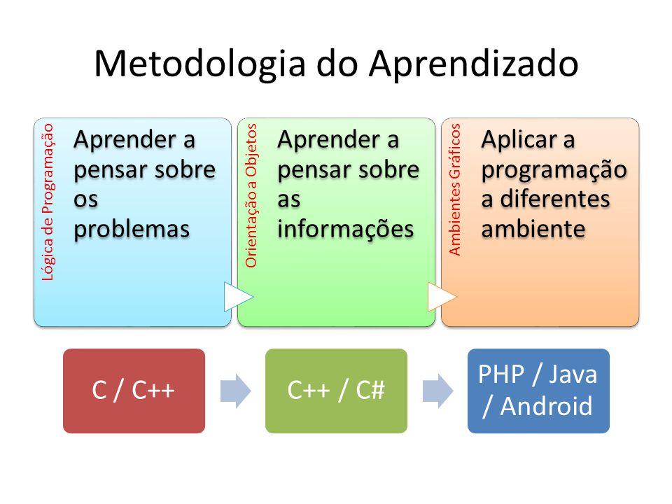 Metodologia do Aprendizado Lógica de Programação Aprender a pensar sobre os problemas Orientação a Objetos Aprender a pensar sobre as informações Ambi