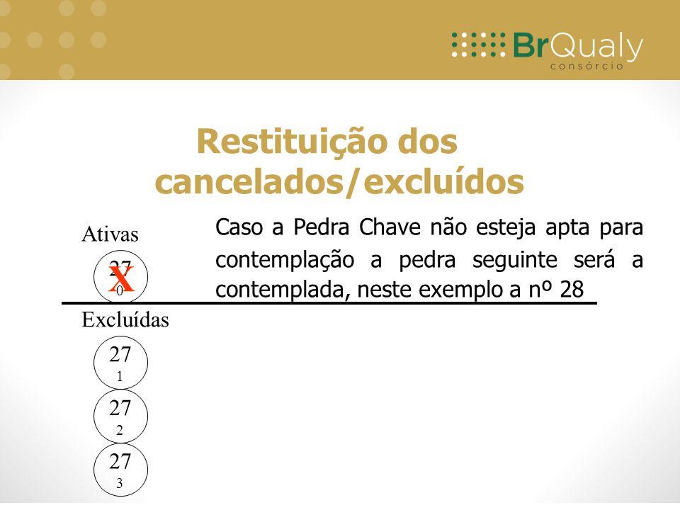 Restituição dos cancelados/excluídos 27 0 Ativas Excluídas 27 1 27 2 27 3 X Caso a Pedra Chave não esteja apta para contemplação a pedra seguinte será a contemplada, neste exemplo a nº 28