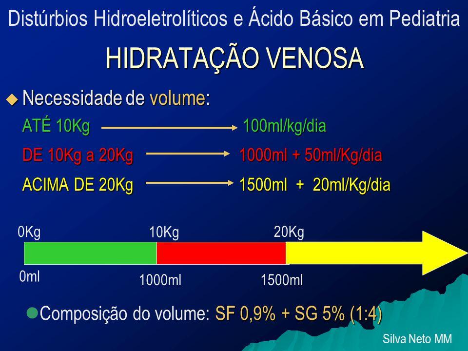 HIDRATAÇÃO VENOSA  Necessidade de volume: ATÉ 10Kg 100ml/kg/dia DE 10Kg a 20Kg 1000ml + 50ml/Kg/dia ACIMA DE 20Kg 1500ml + 20ml/Kg/dia 0Kg 10Kg 20Kg 0ml 1000ml1500ml SF 0,9% + SG 5% (1:4) Composição do volume: SF 0,9% + SG 5% (1:4) Silva Neto MM Distúrbios Hidroeletrolíticos e Ácido Básico em Pediatria