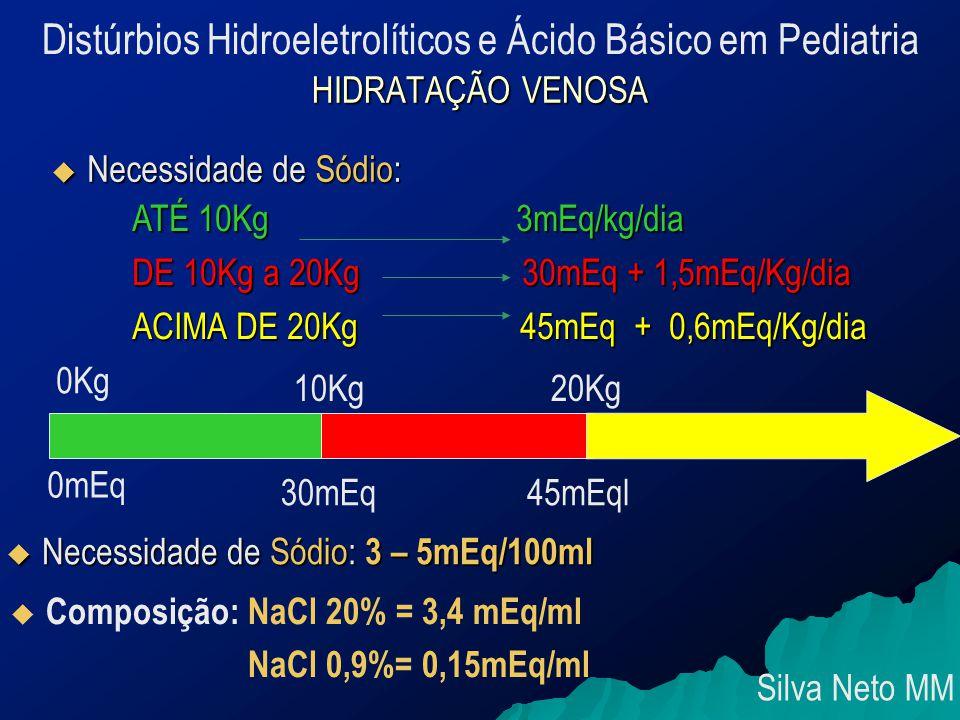 HIDRATAÇÃO VENOSA  Necessidade de Sódio: ATÉ 10Kg 3mEq/kg/dia DE 10Kg a 20Kg 30mEq + 1,5mEq/Kg/dia ACIMA DE 20Kg 45mEq + 0,6mEq/Kg/dia 0Kg 10Kg20Kg 0mEq 30mEq45mEql  Necessidade de Sódio: 3 – 5mEq/100ml  Composição: NaCl 20% = 3,4 mEq/ml NaCl 0,9%= 0,15mEq/ml Silva Neto MM Distúrbios Hidroeletrolíticos e Ácido Básico em Pediatria