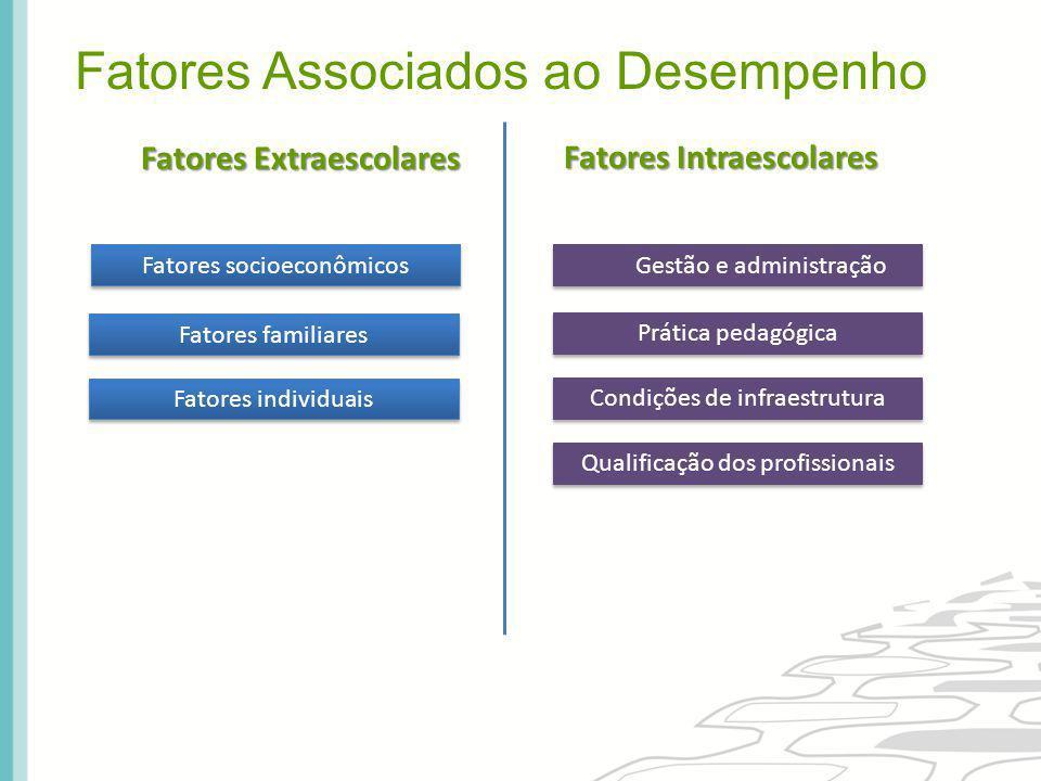 Fatores socioeconômicos Fatores familiares Fatores individuais Gestão e administração Prática pedagógica Condições de infraestrutura Qualificação dos