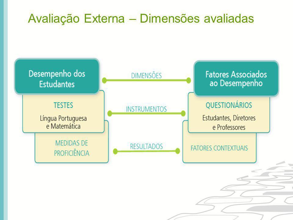 Avaliação Externa – Dimensões avaliadas