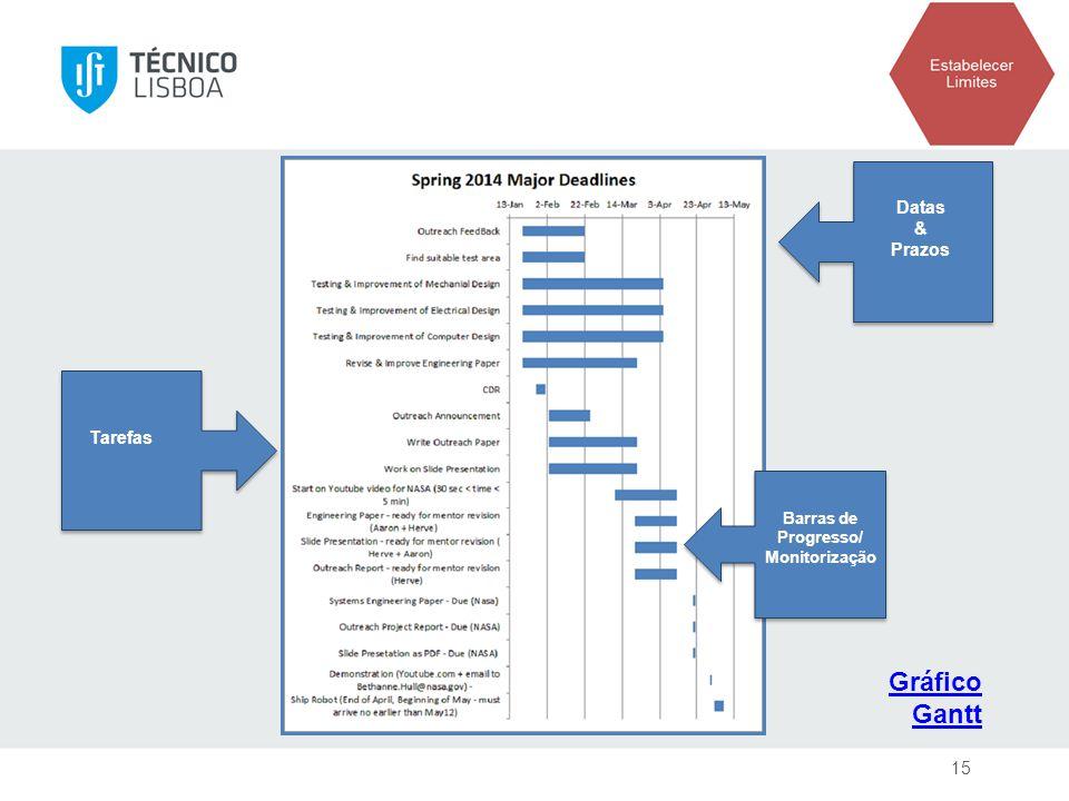Tarefas Gráfico Gantt Datas & Prazos Barras de Progresso/ Monitorização 15