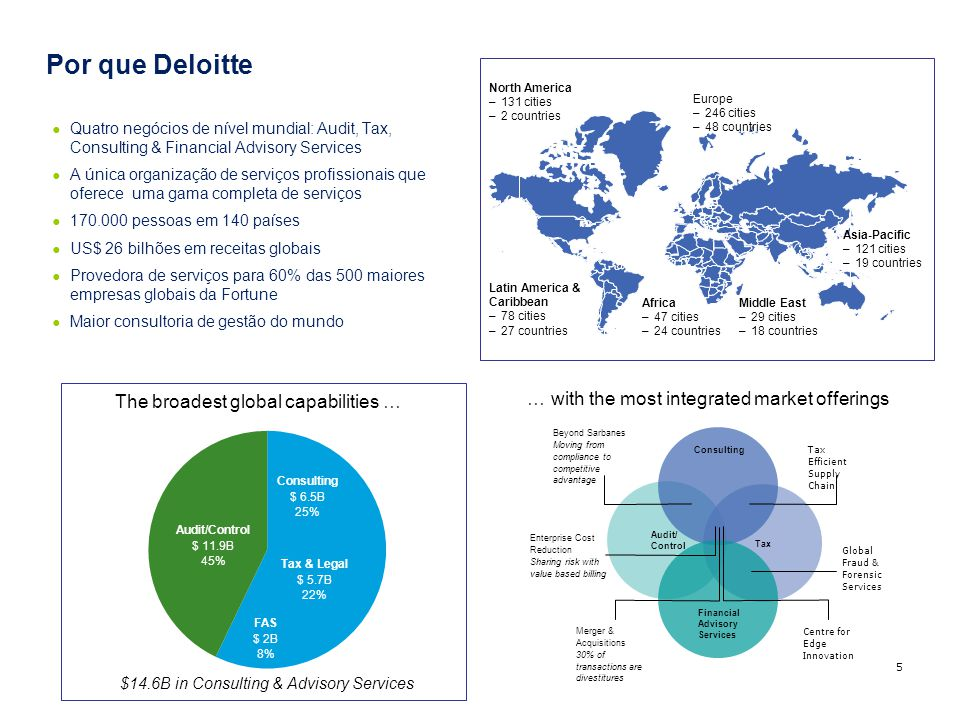 Por que Deloitte 5 … with the most integrated market offerings Audit/ Control Tax Consulting Financial Advisory Services Beyond Sarbanes Moving from c