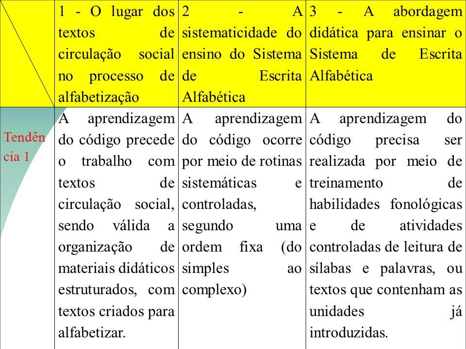 1 - O lugar dos textos de circulação social no processo de alfabetização 2 - A sistematicidade do ensino do Sistema de Escrita Alfabética 3 - A aborda