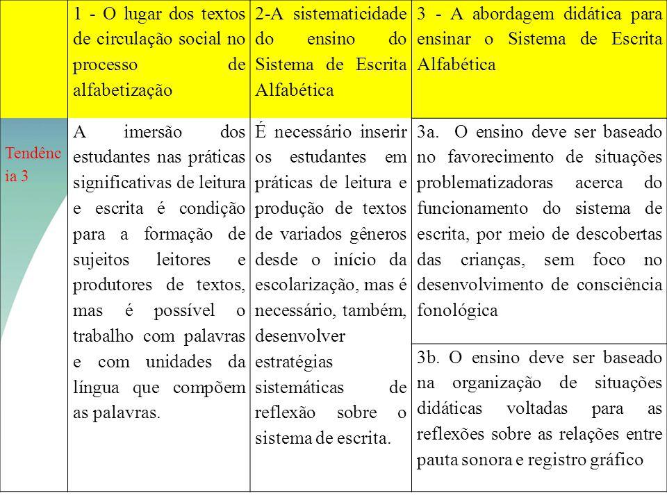 1 - O lugar dos textos de circulação social no processo de alfabetização 2-A sistematicidade do ensino do Sistema de Escrita Alfabética 3 - A abordage