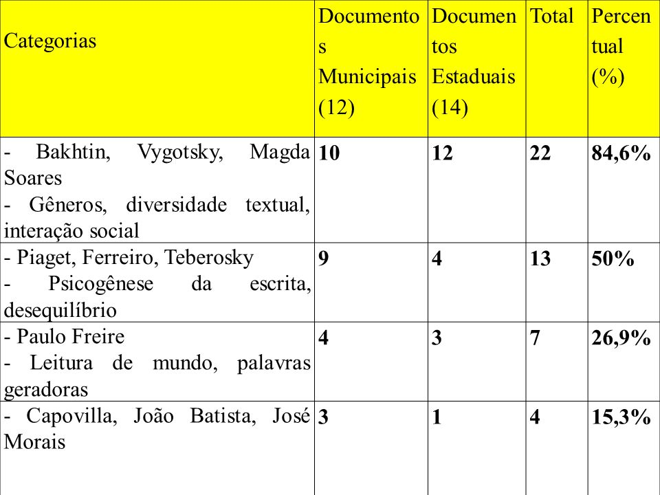Categorias Documento s Municipais (12) Documen tos Estaduais (14) Total Percen tual (%) - Bakhtin, Vygotsky, Magda Soares - Gêneros, diversidade textu