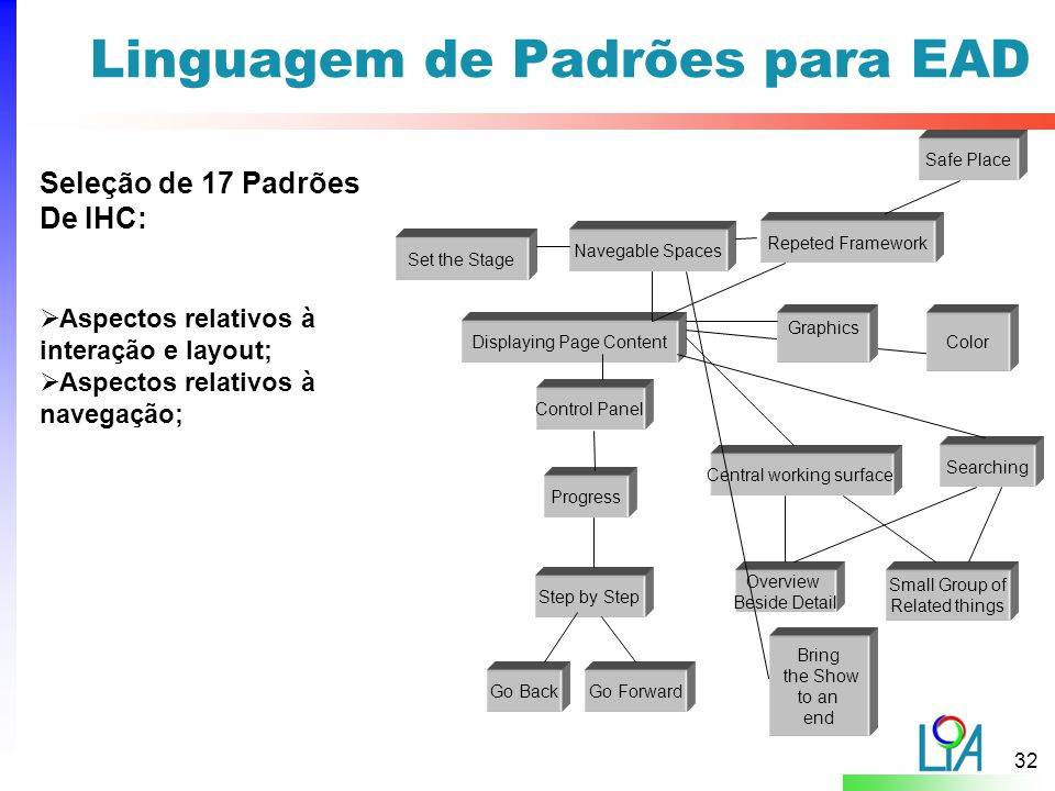 32 Linguagem de Padrões para EAD Set the Stage Displaying Page Content Navegable Spaces Progress Step by Step Go BackGo Forward Searching Central work