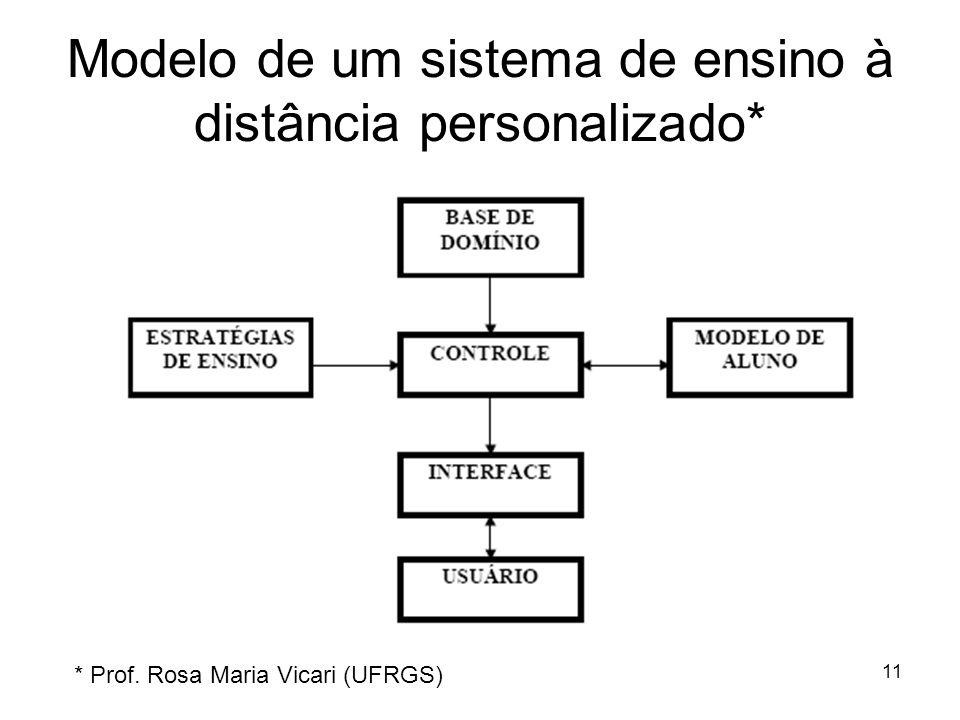 11 Modelo de um sistema de ensino à distância personalizado* * Prof. Rosa Maria Vicari (UFRGS)