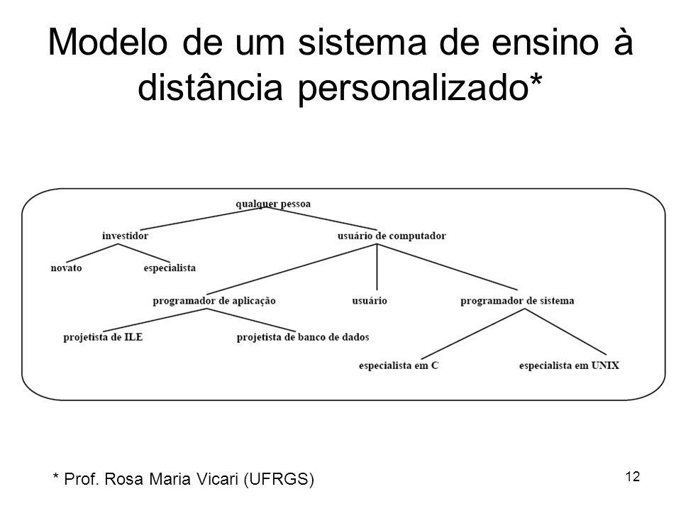 12 Modelo de um sistema de ensino à distância personalizado* * Prof. Rosa Maria Vicari (UFRGS)
