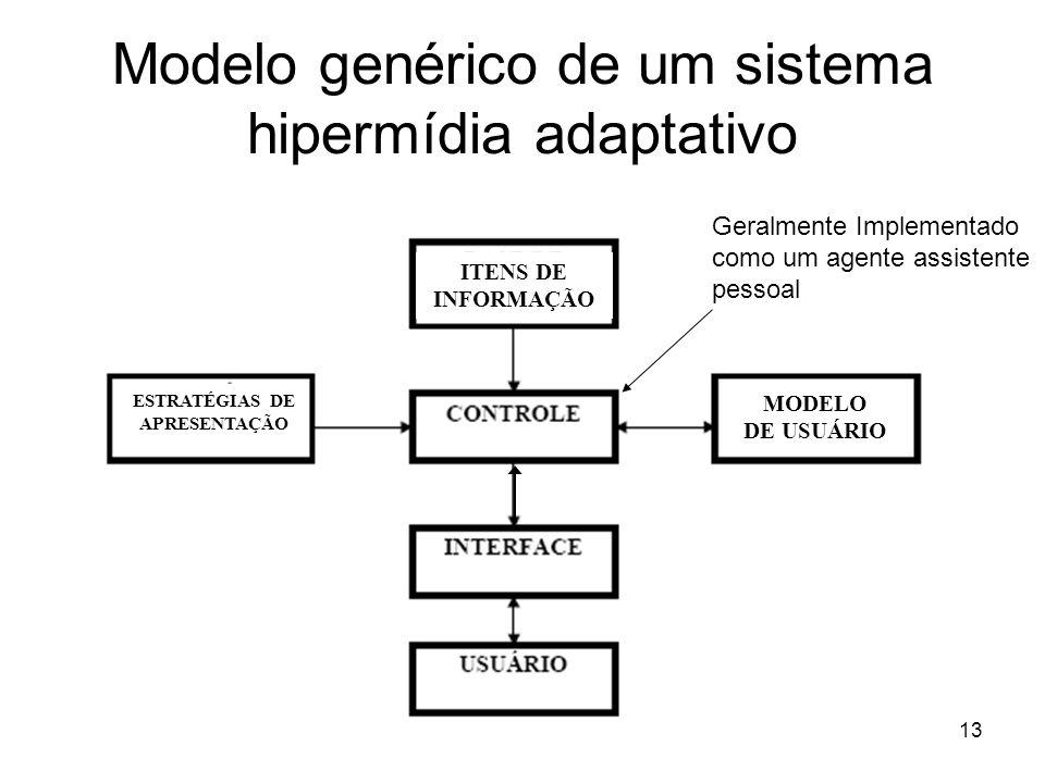 13 Modelo genérico de um sistema hipermídia adaptativo ITENS DE INFORMAÇÃO MODELO DE USUÁRIO ESTRATÉGIAS DE APRESENTAÇÃO Geralmente Implementado como