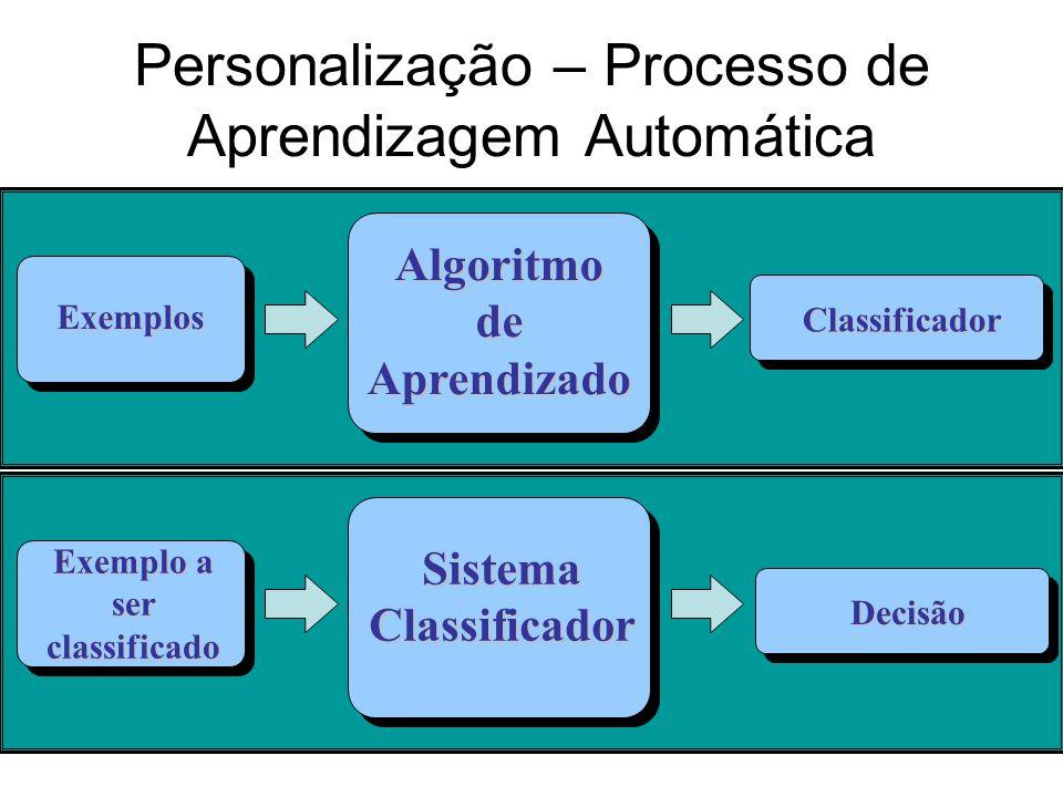 16 Personalização – Processo de Aprendizagem Automática Exemplos AlgoritmodeAprendizado Classificador Exemplo a ser classificado SistemaClassificador