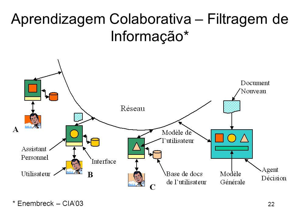 22 Aprendizagem Colaborativa – Filtragem de Informação* * Enembreck – CIA'03