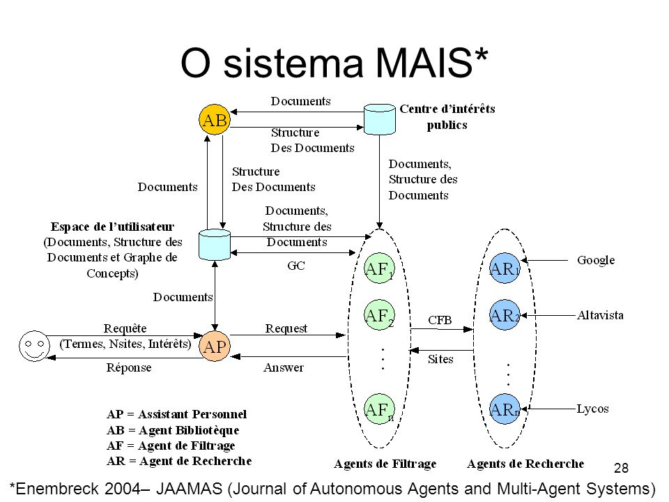 28 O sistema MAIS* *Enembreck 2004– JAAMAS (Journal of Autonomous Agents and Multi-Agent Systems)