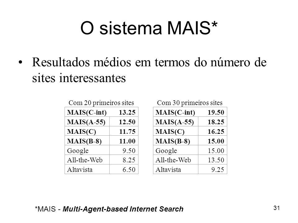 31 O sistema MAIS* Resultados médios em termos do número de sites interessantes Com 20 primeiros sitesCom 30 primeiros sites MAIS(C-int)13.25MAIS(C-in