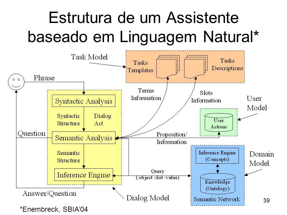 39 Estrutura de um Assistente baseado em Linguagem Natural* *Enembreck, SBIA'04