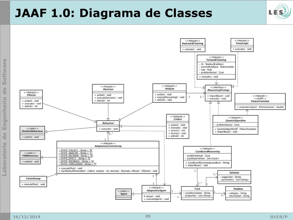 JAAF 1.0: Diagrama de Classes 16/12/2014@LES/P UC-Rio 28