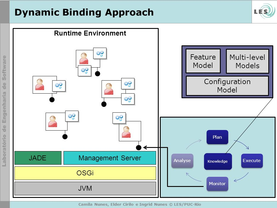 Dynamic Binding Approach Camila Nunes, Elder Cirilo e Ingrid Nunes © LES/PUC-Rio Runtime Environment OSGi JADE JVM Management Server PlanExecuteMonitorAnalyse Feature Model Multi-level Models Knowledge Configuration Model