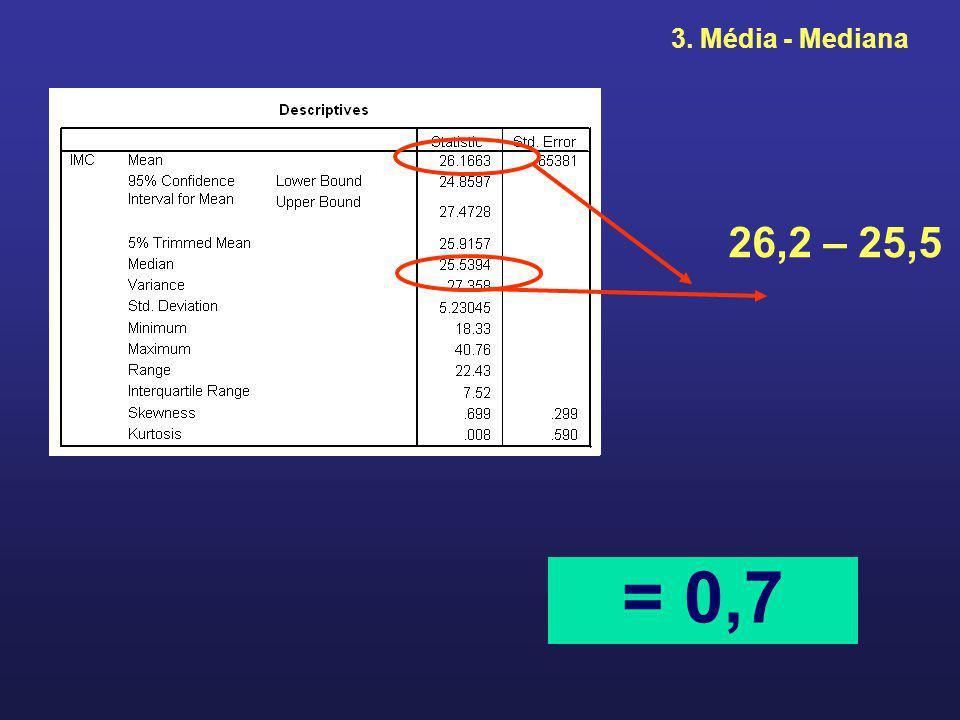 3. Média - Mediana 26,2 – 25,5 = 0,7