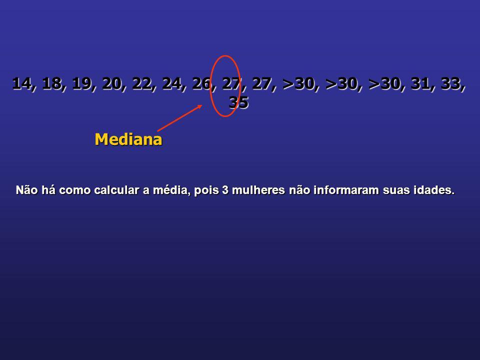 14, 18, 19, 20, 22, 24, 26, 27, 27, >30, >30, >30, 31, 33, 35 Mediana Não há como calcular a média, pois 3 mulheres não informaram suas idades.
