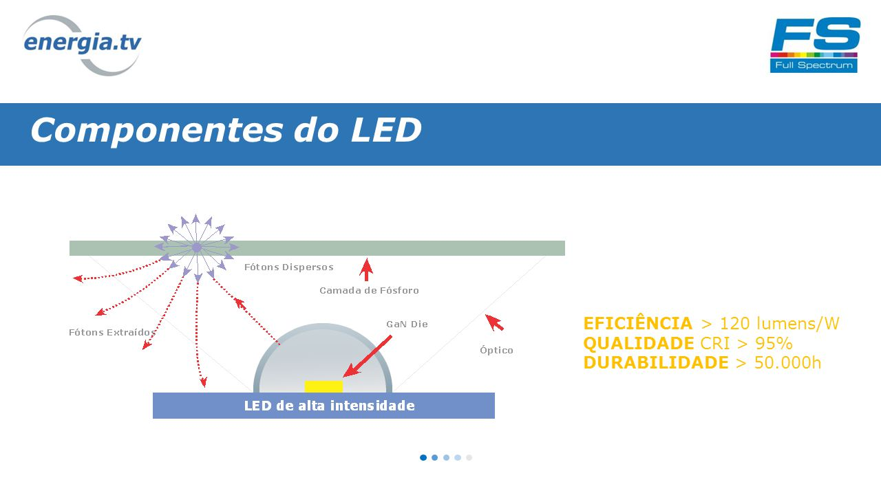 Componentes do LED EFICIÊNCIA > 120 lumens/W QUALIDADE CRI > 95% DURABILIDADE > 50.000h