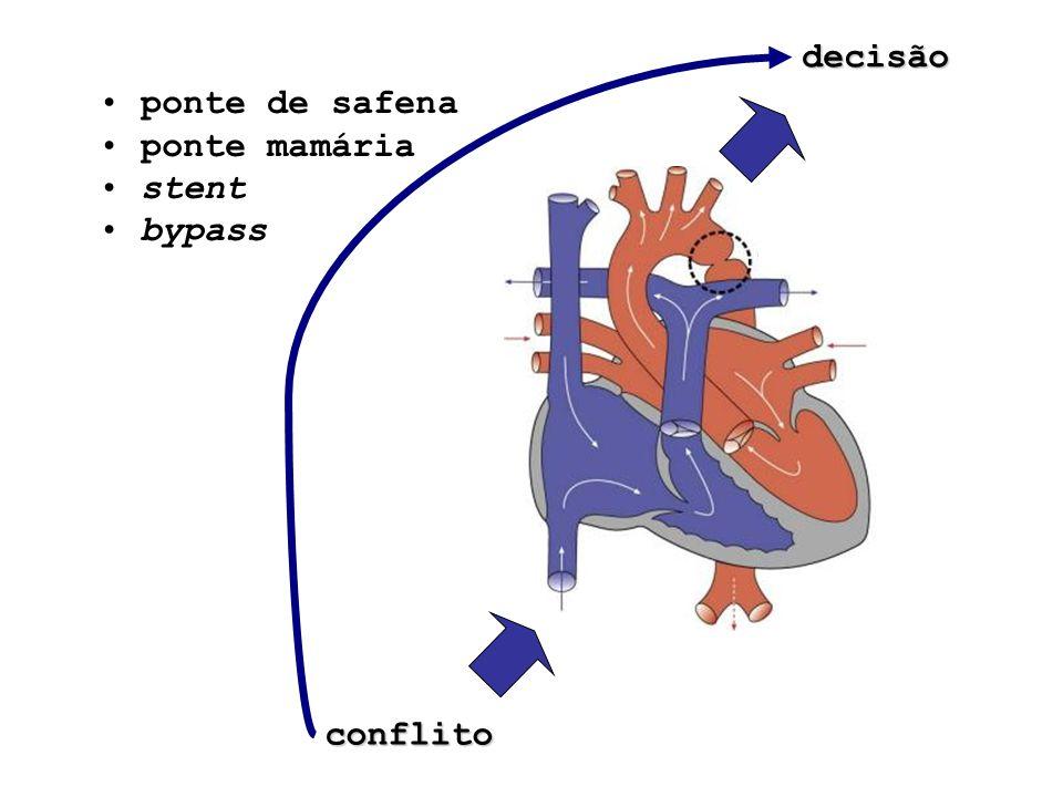decisão conflito ponte de safena ponte mamária stent bypass