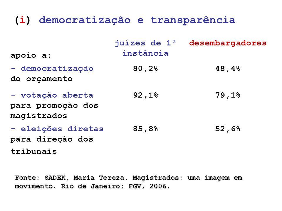 (i) democratização e transparência apoio a: juízes de 1ª instância desembargadores - democratização do orçamento 80,2%48,4% - votação aberta para promoção dos magistrados 92,1%79,1% - eleições diretas para direção dos tribunais 85,8%52,6% Fonte: SADEK, Maria Tereza.