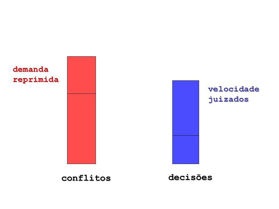 conflitos decisões demandareprimida velocidade juizados