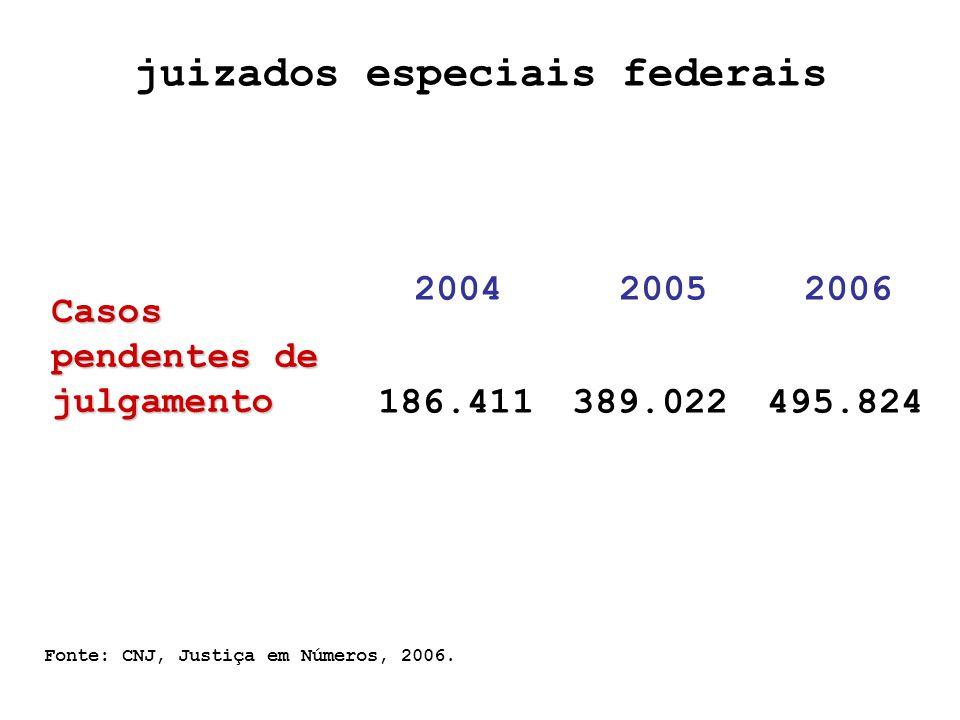 Fonte: CNJ, Justiça em Números, 2006.