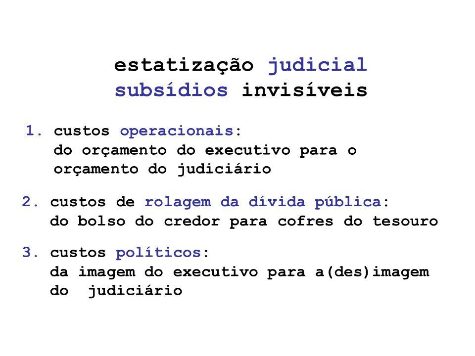 1. custos operacionais: do orçamento do executivo para o orçamento do judiciário estatização judicial subsídios invisíveis 2. custos de rolagem da dív