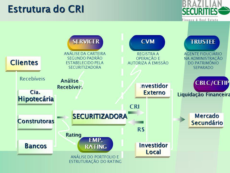 Estrutura do CRI Baixo Risco garantido por :  Criteriosa seleção das carteiras e pulverização do risco  Estrutura de subordinação dos CRI's  Formação do Fundo de Reserva  Alienação ou Hipoteca do Imóvel