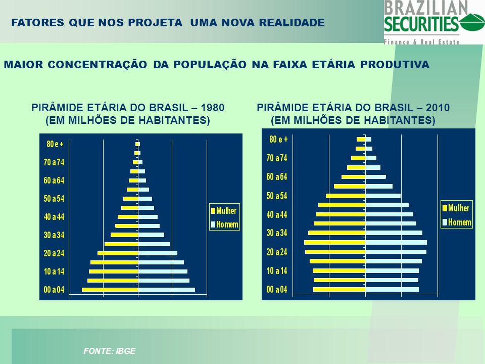 ANOJUROS 200219,20% 200323,50% 200416,40% 200519,00% 200615,10% 2007(E)11,00% 2008(E)10,80% FATORES QUE NOS PROJETA UMA NOVA REALIDADE TENDÊNCIA DA ESTABILIDADE ECONOMICA E REDUÇÃO DAS TAXAS DE JUROS