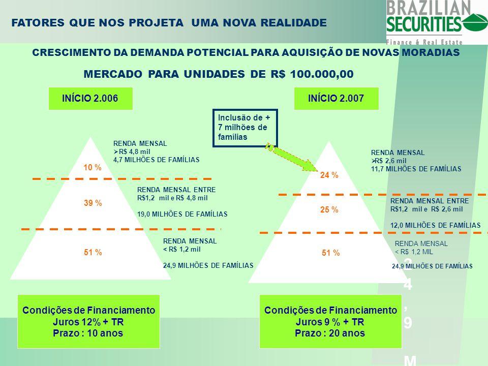 FATORES QUE NOS PROJETA UMA NOVA REALIDADE INÍCIO 2.006INÍCIO 2.007 10 % RENDA MENSAL  R$ 4,8 mil 4,7 MILHÕES DE FAMÍLIAS RENDA MENSAL  R$ 2,6 mil 11,7 MILHÕES DE FAMÍLIAS RENDA MENSAL ENTRE R$1,2 mil e R$ 4,8 mil 19,0 MILHÕES DE FAMÍLIAS RENDA MENSAL ENTRE R$1,2 mil e R$ 2,6 mil 12,0 MILHÕES DE FAMÍLIAS RENDA MENSAL < R$ 1,2 mil 24,9 MILHÕES DE FAMÍLIAS 39 % 24 % 25 % 51 % Inclusão de + 7 milhões de famílias Condições de Financiamento Juros 12% + TR Prazo : 10 anos Condições de Financiamento Juros 9 % + TR Prazo : 20 anos MERCADO PARA UNIDADES DE R$ 100.000,00 CRESCIMENTO DA DEMANDA POTENCIAL PARA AQUISIÇÃO DE NOVAS MORADIAS 24,9 MILHÕES DE FAMÍLIAS24,9 MILHÕES DE FAMÍLIAS 24,9 MILHÕES DE FAMÍLIAS RENDA MENSAL < R$ 1,2 MIL