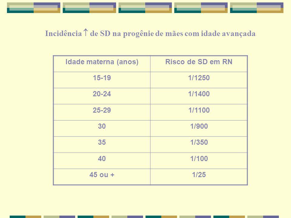 Idade materna (anos)Risco de SD em RN 15-191/1250 20-241/1400 25-291/1100 301/900 351/350 401/100 45 ou +1/25 Incidência  de SD na progênie de mães c