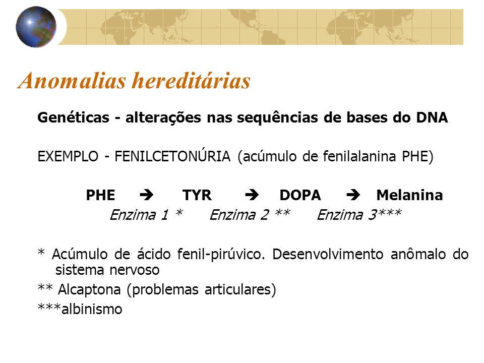 Anomalias hereditárias Genéticas - alterações nas sequências de bases do DNA EXEMPLO - FENILCETONÚRIA (acúmulo de fenilalanina PHE) PHE  TYR  DOPA 