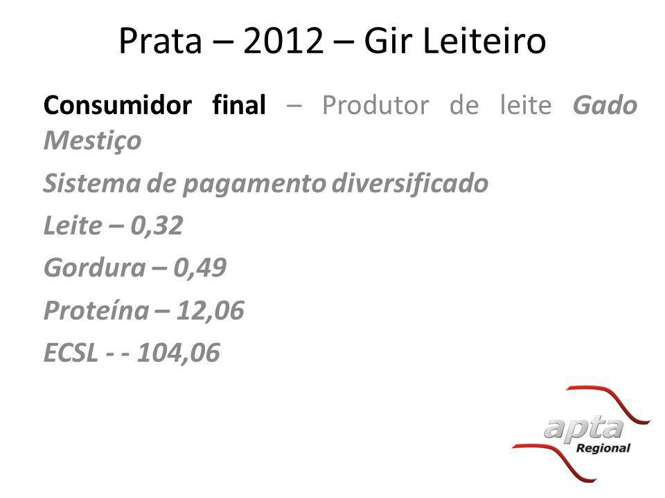 Prata – 2012 – Gir Leiteiro Consumidor final – Produtor de leite Gado Mestiço Sistema de pagamento diversificado Leite – 0,32 Gordura – 0,49 Proteína