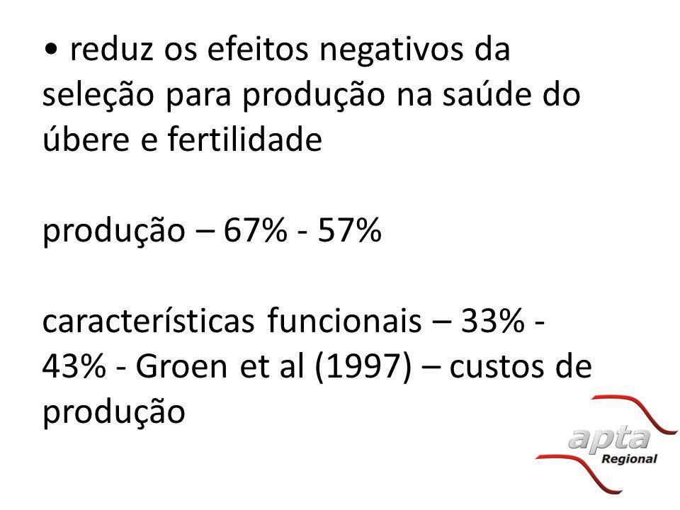 reduz os efeitos negativos da seleção para produção na saúde do úbere e fertilidade produção – 67% - 57% características funcionais – 33% - 43% - Groe