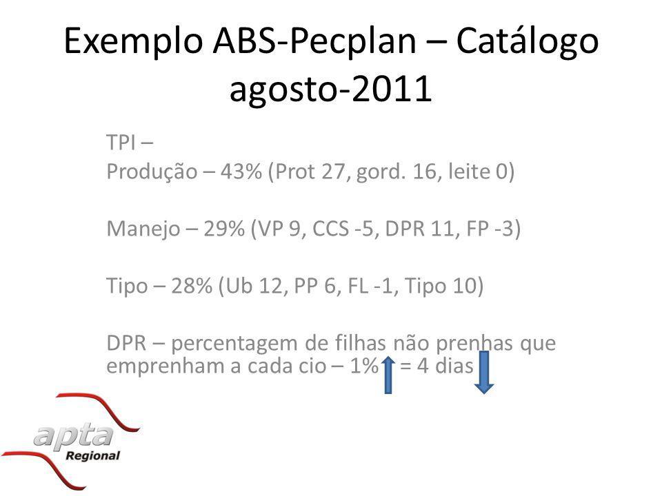 Exemplo ABS-Pecplan – Catálogo agosto-2011 TPI – Produção – 43% (Prot 27, gord. 16, leite 0) Manejo – 29% (VP 9, CCS -5, DPR 11, FP -3) Tipo – 28% (Ub