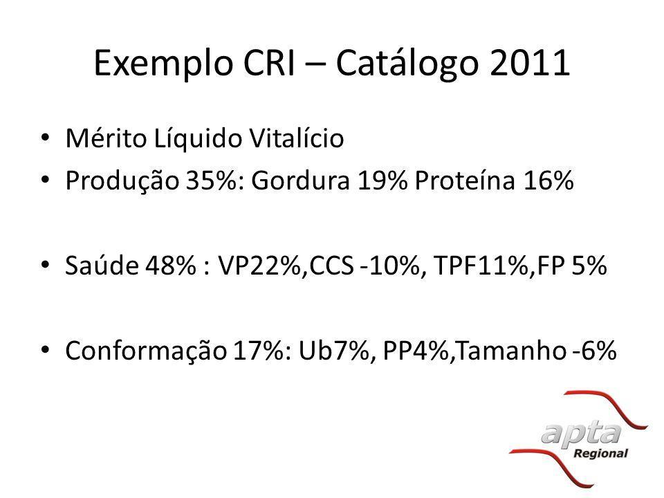 Exemplo CRI – Catálogo 2011 Mérito Líquido Vitalício Produção 35%: Gordura 19% Proteína 16% Saúde 48% : VP22%,CCS -10%, TPF11%,FP 5% Conformação 17%: