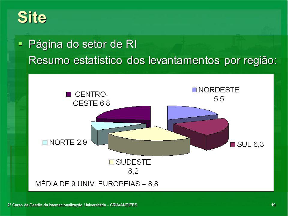 2º Curso de Gestão da Internacionalização Universitária - CRIA/ANDIFES19Site  Página do setor de RI Resumo estatístico dos levantamentos por região: MÉDIA DE 9 UNIV.