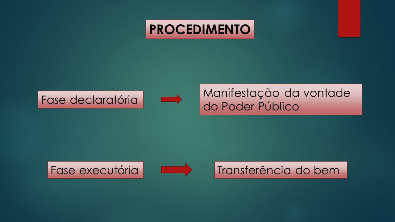 PROCEDIMENTO Fase declaratória Manifestação da vontade do Poder Público Fase executóriaTransferência do bem