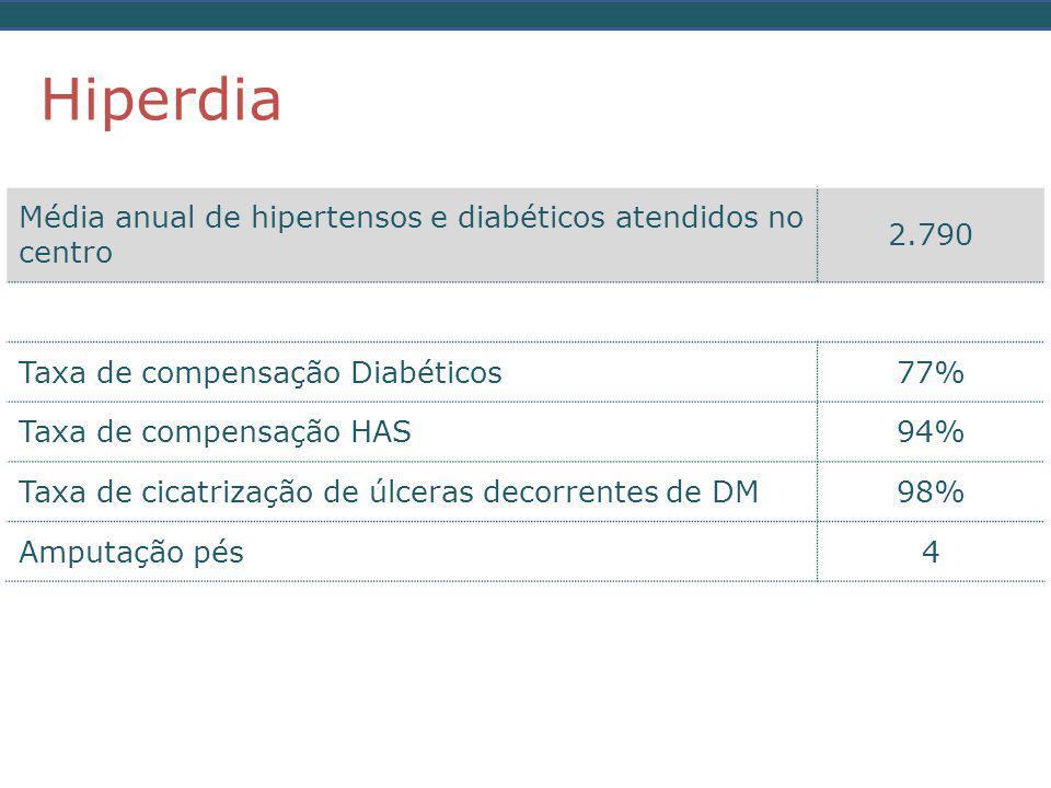 Média anual de hipertensos e diabéticos atendidos no centro 2.790 Taxa de compensação Diabéticos77% Taxa de compensação HAS94% Taxa de cicatrização de úlceras decorrentes de DM98% Amputação pés4 Hiperdia