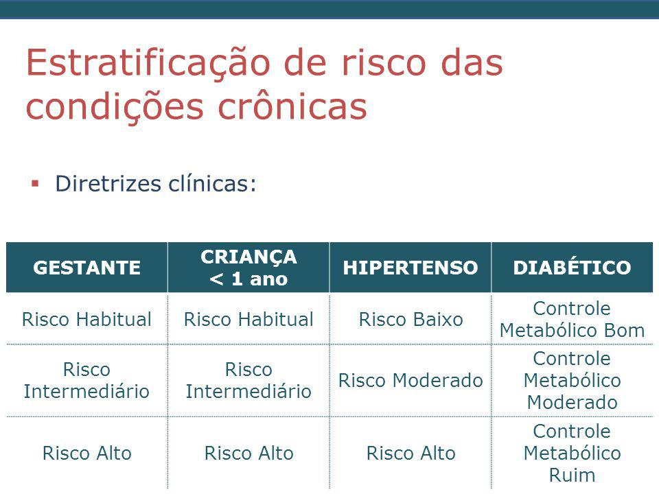  Diretrizes clínicas: Estratificação de risco das condições crônicas GESTANTE CRIANÇA < 1 ano HIPERTENSODIABÉTICO Risco Habitual Risco Baixo Controle Metabólico Bom Risco Intermediário Risco Moderado Controle Metabólico Moderado Risco Alto Controle Metabólico Ruim
