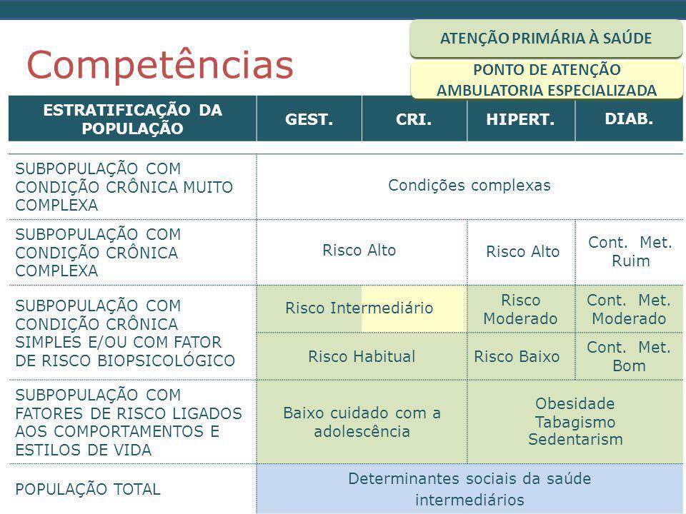 Competências ESTRATIFICAÇÃO DA POPULAÇÃO GEST.CRI.HIPERT.DIAB.