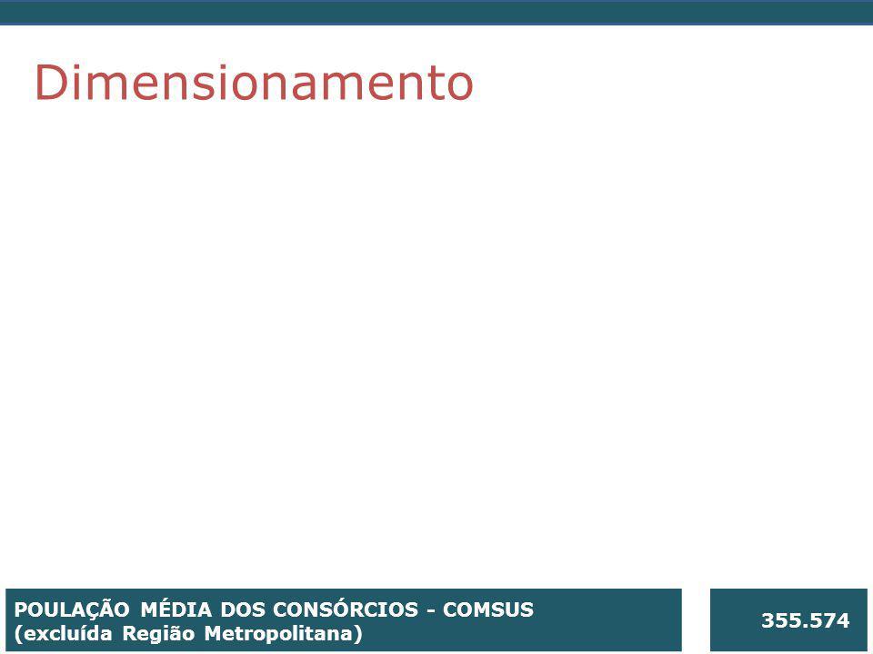 Dimensionamento POULAÇÃO MÉDIA DOS CONSÓRCIOS - COMSUS (excluída Região Metropolitana) 355.574