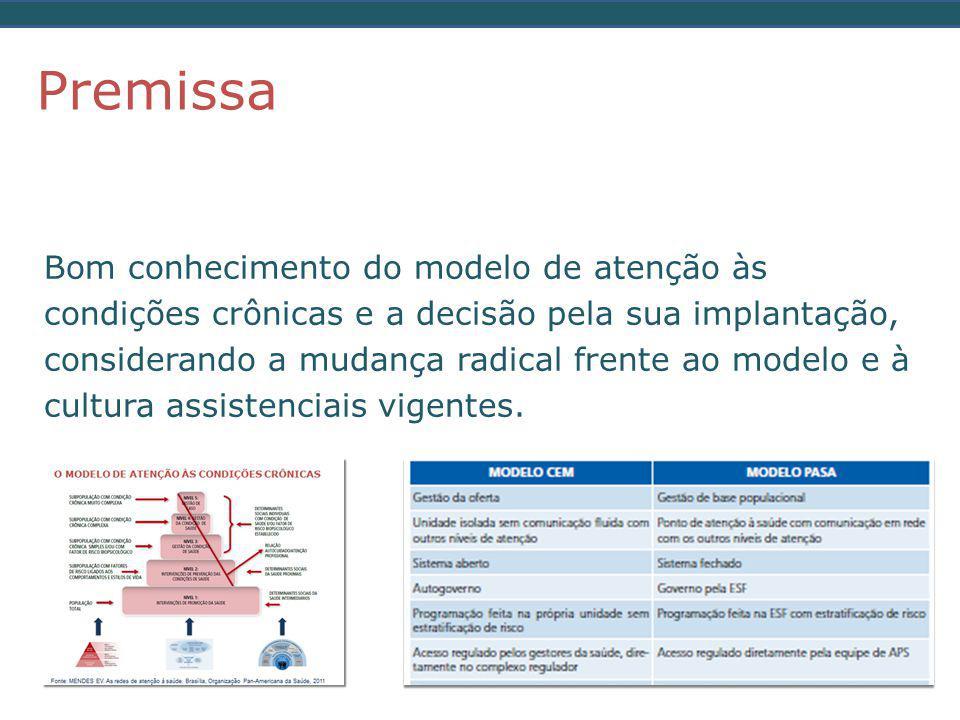  Conhecimento e captação da população alvo  Organização dos processos assistenciais e implantação de novas tecnologias para o cuidado das condições crônicas  Sistema de monitoramento Momentos da modelagem