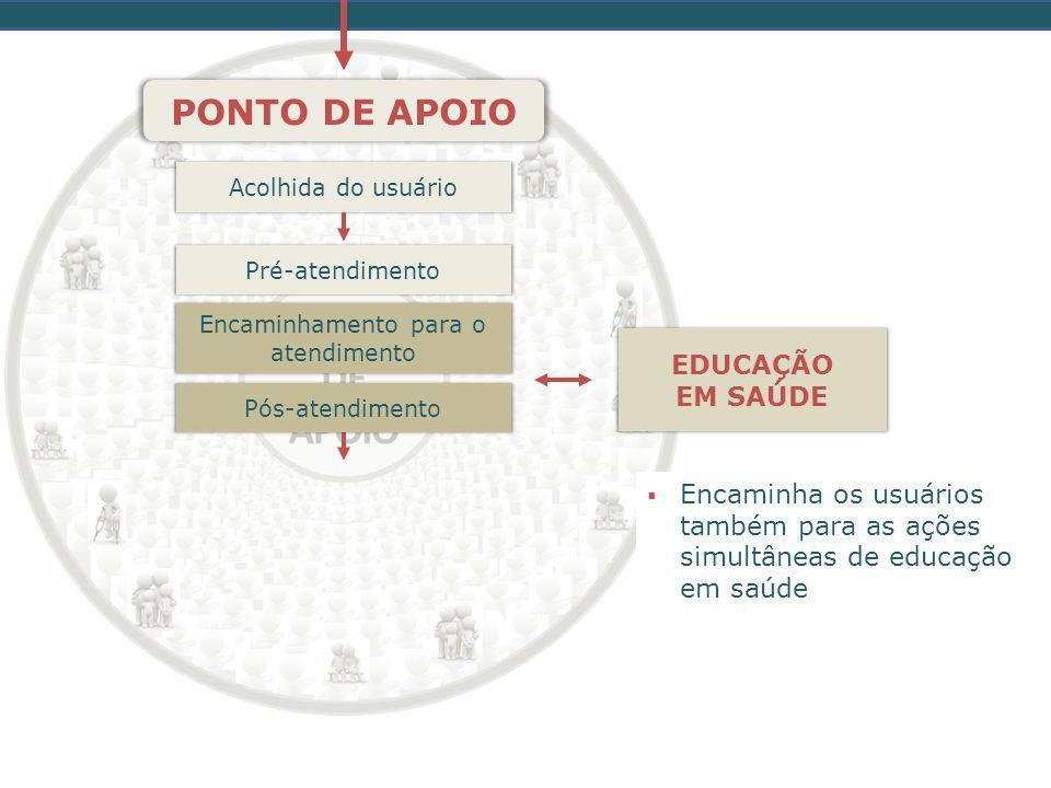 Acolhida do usuário PONTO DE APOIO Pré-atendimento Encaminhamento para o atendimento Pós-atendimento  Encaminha os usuários também para as ações simultâneas de educação em saúde EDUCAÇÃO EM SAÚDE