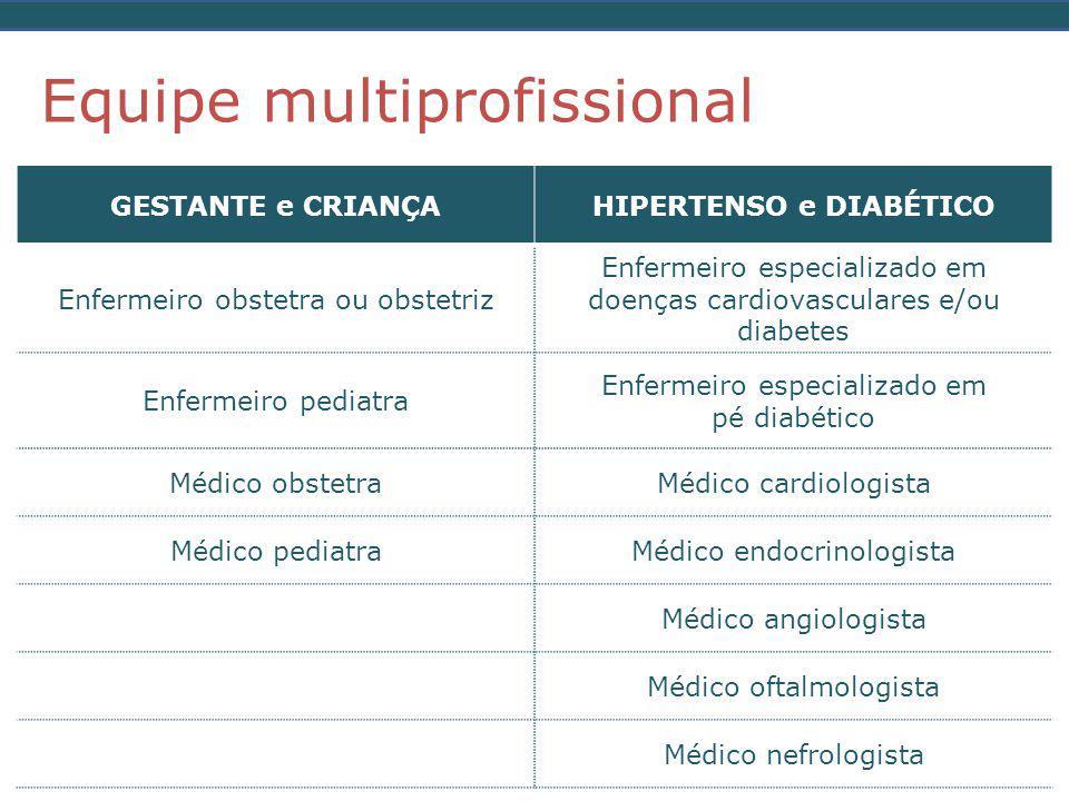 Equipe multiprofissional GESTANTE e CRIANÇAHIPERTENSO e DIABÉTICO Enfermeiro obstetra ou obstetriz Enfermeiro especializado em doenças cardiovasculares e/ou diabetes Enfermeiro pediatra Enfermeiro especializado em pé diabético Médico obstetraMédico cardiologista Médico pediatraMédico endocrinologista Médico angiologista Médico oftalmologista Médico nefrologista