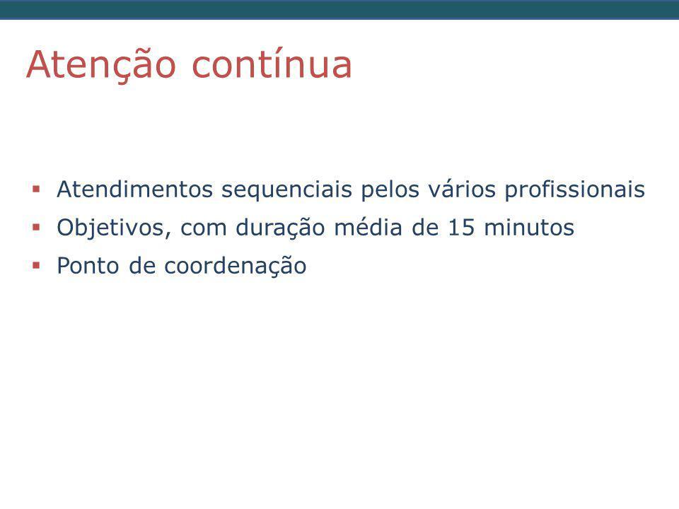  Atendimentos sequenciais pelos vários profissionais  Objetivos, com duração média de 15 minutos  Ponto de coordenação Atenção contínua